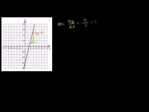 Linear Equations in Slope Intercept Form