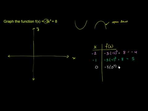 Graphing Quadratic Equations: Using a Table of Values | EdBoost